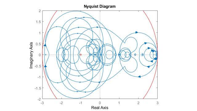 Nyquist-Diagramm der beprobten Systeme