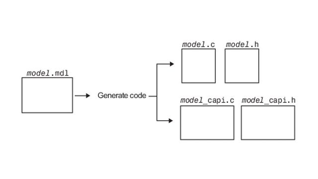 Datenaustausch zwischen generiertem und externem Code über eine C-API.