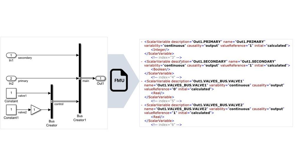 Nicht-virtuelle Bussignale werden auf strukturierten FME-Variablennamen abgebildet.