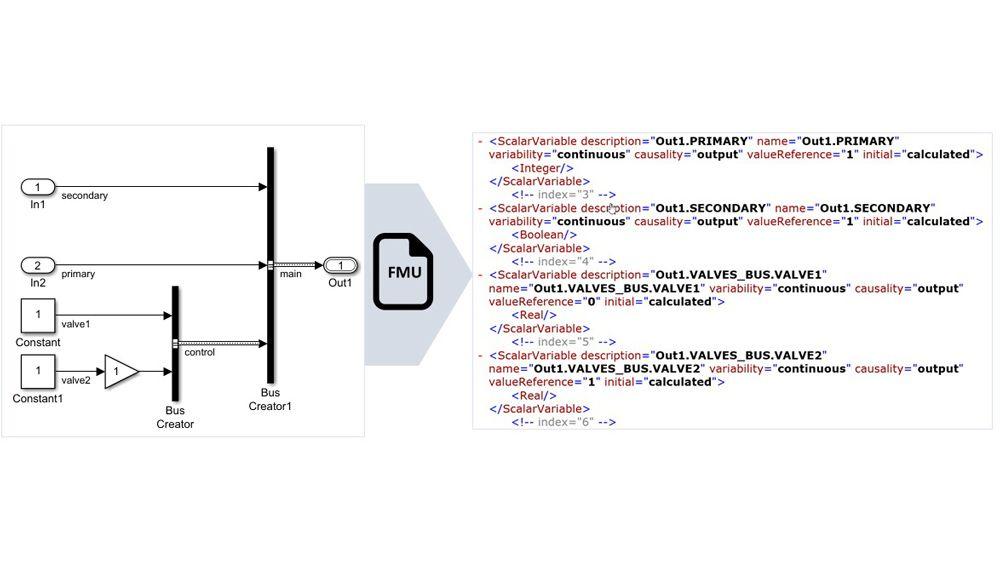 Nicht-virtuelle Bussignale werden auf strukturierten FMU-Variablennamen abgebildet.