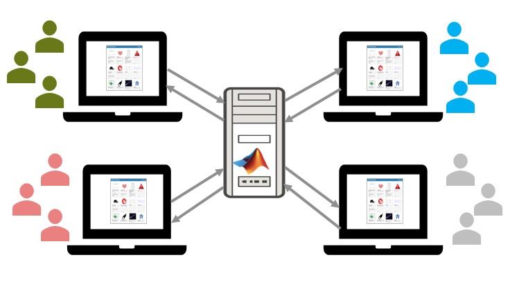 Hosting und Teilen von Web-Apps mit dem MATLAB-Web-App-Server.