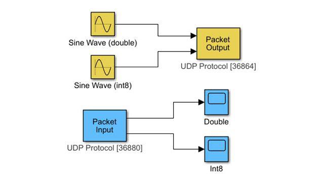 Übertragung von Daten durch das UDP-Kommunikationsprotokoll.