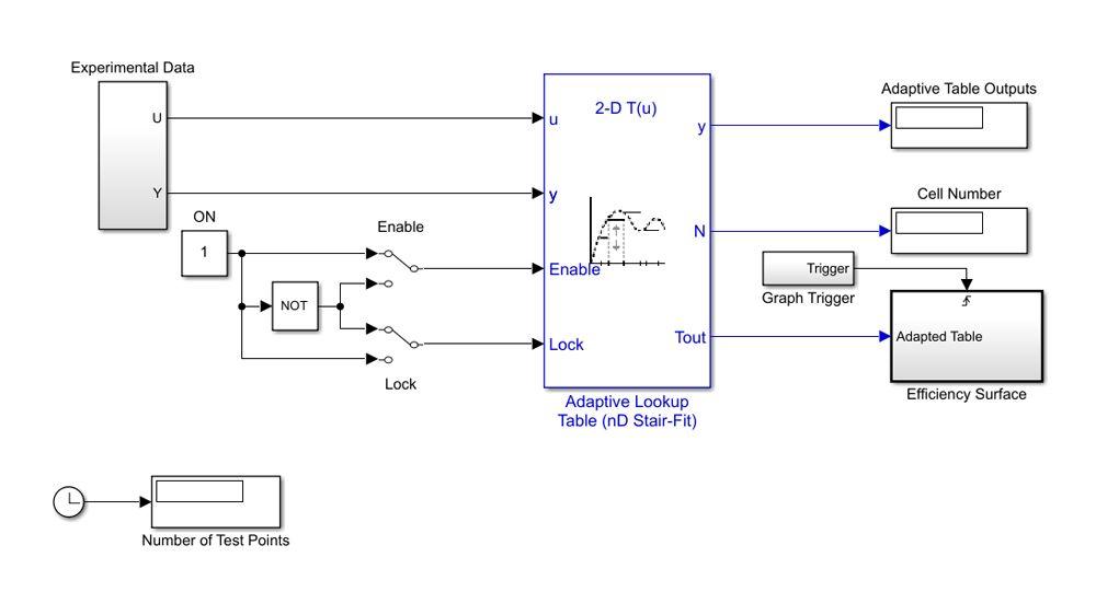 Adaptive Lookup-Tabelle aus Testdaten zur Bestimmung eines Näherungswertes für die volumetrische Effizienzoberfläche eines Motors