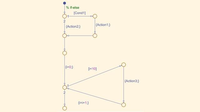 Stateflow-Flussdiagramm