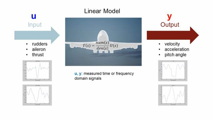 Erstellen Sie mit der System Identification Toolbox lineare und nichtlineare dynamische Systemmodelle von gemessenen Eingangs- und Ausgangsdaten.