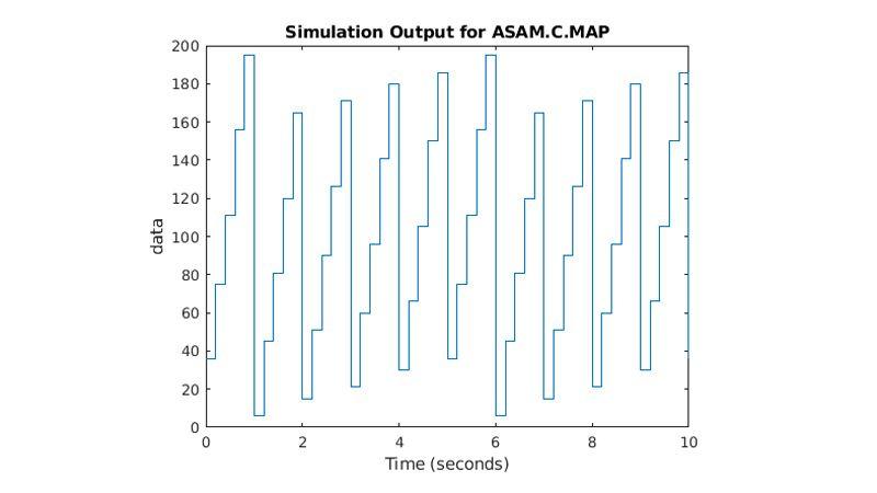 Grafische Darstellung von ASAM.C.MAP-Parametern, die im Zeitverlauf ansteigen und abfallen.