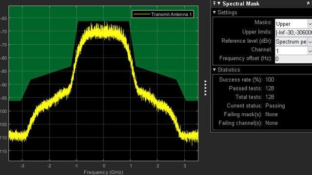 Testen der spektralen Emissionsmaske eines Senders nach 802.11ad.