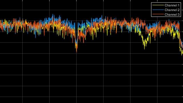 Signalwiederherstellung mit Präambel-Decodierung nach 802.11ac.