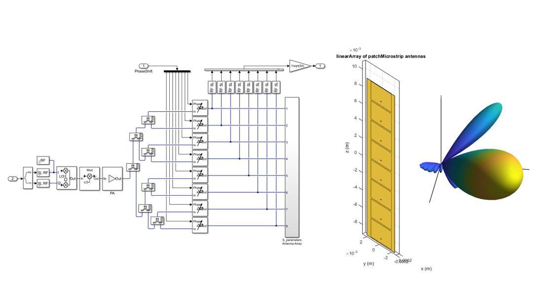 Antennenintegration bei einer Simulation auf Systemebene.