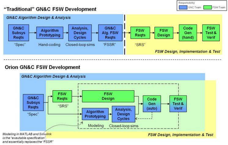schematischer Vergleich des traditionellen Entwurfsprozesses