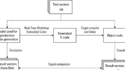Model-Based Design für IEC 61508