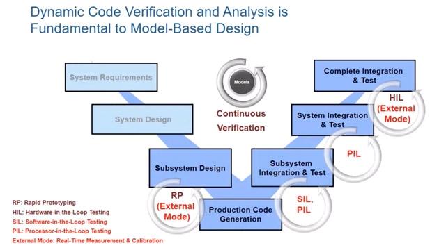 Sehen Sie, wie Sie Embedded Coder zur Verifizierung, Abstimmung und Protokollierung von generiertem Code im SIL-, PIL- und Extern-Modus verwenden können.