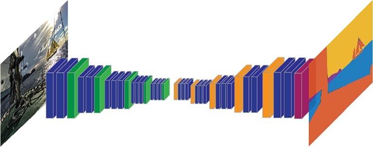 Semantische Segmentierung – CNN, das auf jeder Ebene bildbezogene Funktionen durchführt