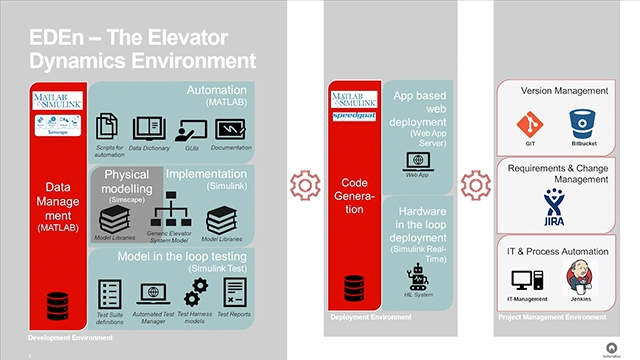 Erfahren Sie, wie Schindler Elevator einen Echtzeit-Test-Aufzugssimulator entwickelt hat, der es dem Unternehmen ermöglicht, die Software-Testkampagne in einer einzigen Nacht mit automatisierten Simulationsläufen statt in vier Wochen mit physischen Prototypen abzuschließen. MATLAB EXPO 2019.