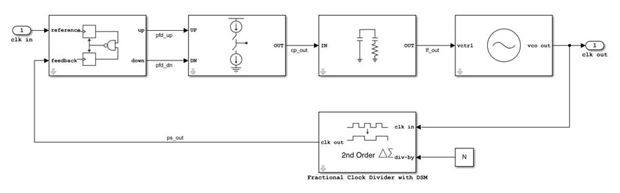 Analog- und Mixed-Signal-Design