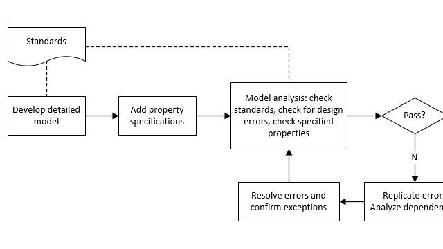 Analyse eines Modells auf Standardkonformität und Entwurfsfehler