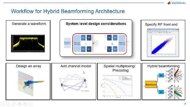 Unter den MIMO-Techniken, die für die Entwicklung von 5G-Systemen in Betracht gezogen werden, hat sich das 5G-Beamforming als eine skalierbare und wirtschaftliche Wahl erwiesen. In diesem Webinar wird der durchgängige 5G-Hybrid-Beamforming-Designworkflow skizziert.