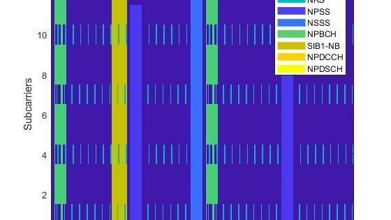 Generierung von Downlink-Wellenformen für das Schmalband-IoT (NB-IoT)