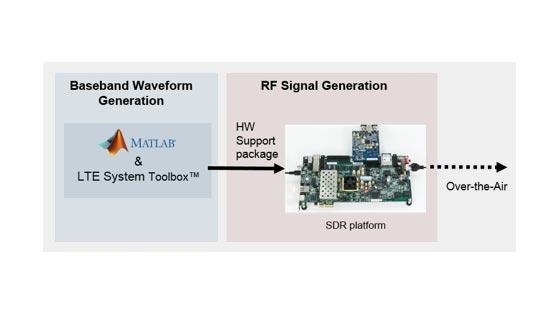 LTE-Sender mit Zynq-basiertem Software-Defined Radio (SDR)