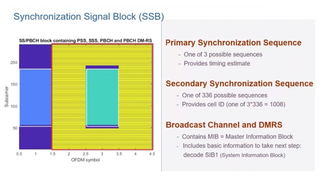 Learn about the synchronization signal block (SSB) in 5G New Radio (NR), which is comprised of the primary and secondary synchronization signals and the broadcast channel. You'll also learn about its role in synchronization.