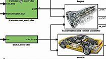 Develop an automotive powertrain controller using Model-Based Design.
