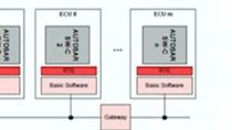 """The use of Model-Based Design for developing AUTOSAR-compliant electronic control units (ECUs) at Volkswagen began more than five years ago. At the MathWorks Automotive Conference 2007, Volkswagen presented a proof-of-concept project """"KSG on AUTOSAR."""