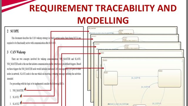 This video is about conversion of specifications into industry standards using Model-Based Design.