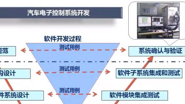 介绍基于模型开发的优势,及在DCT项目中如何进行模型开发。