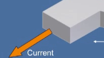 Super Conducting Quantum Interference Devices, or SQUIDs, have been in use in laboratories for the last 40 years and since the discovery of high temperature superconductors are now seeing new applications in industrial settings. This presentation bri