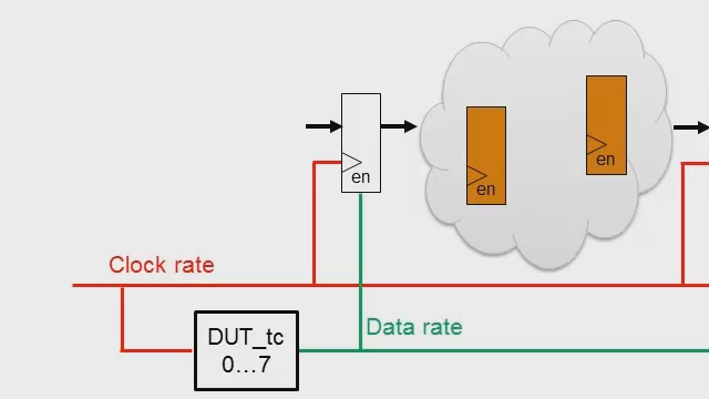 Clock rate pipelining, introduced in HDL Coder R2014b, inserts new pipeline stages that are clocked at the faster FPGA clock rate. This is part one of a two-part series on this feature, introducing the feature and basic concepts.
