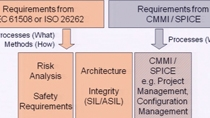 This presentation shares our observations on the obstacles and challenges companies typically struggle with as they consider functional safety and adopt ISO 26262.
