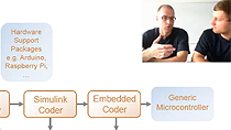 Tobias Kumschmider and Christoph Hahn introduce you to the MathWorks Code Generation tool chain, provide information about supported platforms, and show the capabilities in a process-in-the-loop (PIL) software demo.