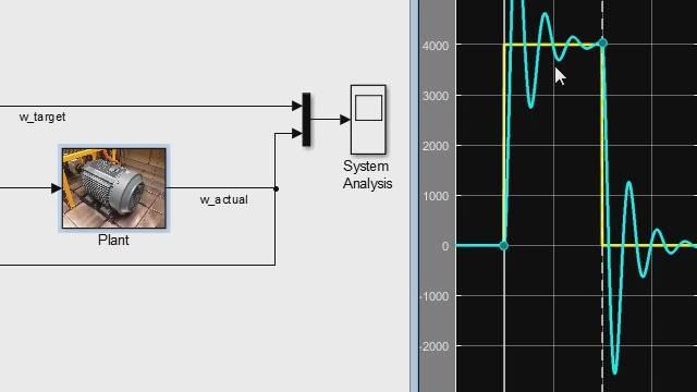Dieses Video zeigt die toolgestützte Auslegung eines PID-Reglers für eine Motorregelung. Alle typischen Arbeitsschritte nach der linearen Reglertheorie sind weitgehend automatisiert, sodass auch mit wenig regelungstechnischen Wissen eine schnelle und erfolgreiche Auslegung funktioniert.