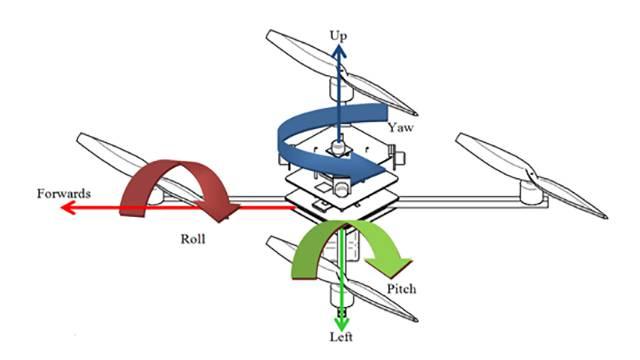 在本次网上教学中,MathWorks技术人员以四旋翼飞行器为例,演示了在Simulink及SimMechanics中建模仿真及控制的过程,