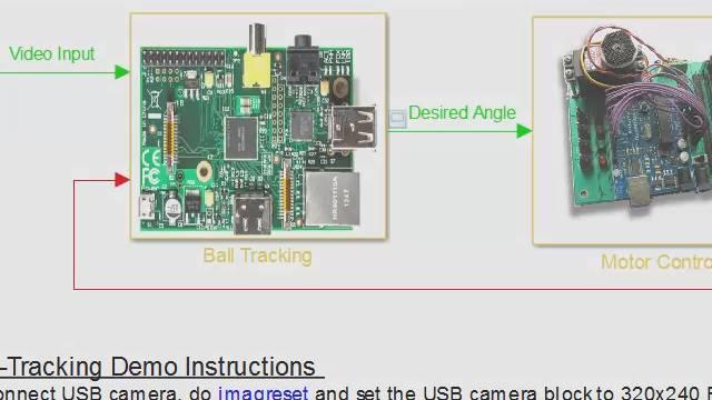 Mit Hilfe der kostenlos verfügbaren Hardware-Support-Packages für MATLAB  und Simulink  entwickeln Sie Algorithmen für viele Plattformen, testen diese in Simulationen und setzen sie direkt mit der Zielhardware ein.