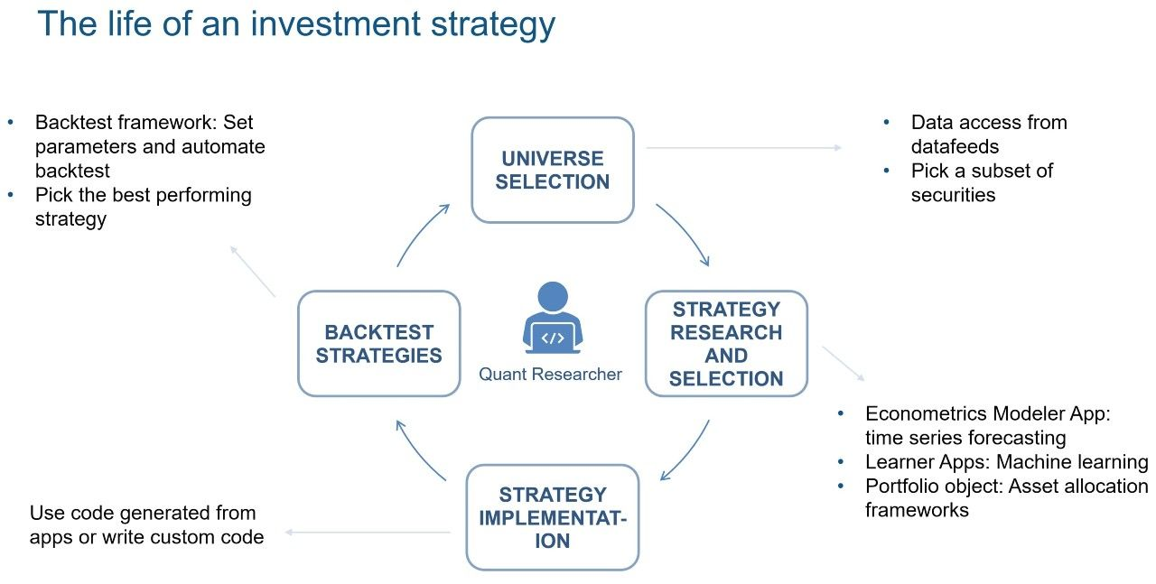 Picking an investment strategy through research, implementation, and backtesting