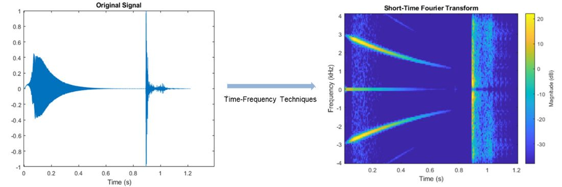 Spectrogram of a signal using short-time Fourier transform. Spectrogram shows variation of frequency content over time.