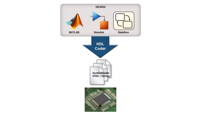 Use the strengths of MATLAB<sup>®</sup> and Simulink<sup>®</sup> to deploy an algorithm to hardware.