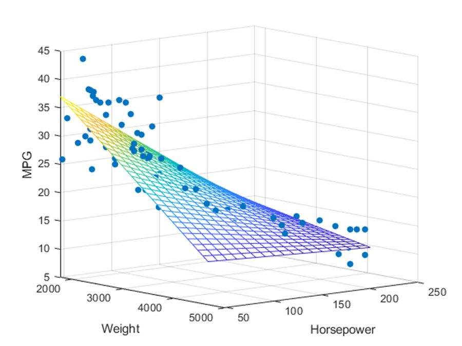 Multiple linear regression example, which predicts the miles per gallon (MPG) of different cars (response variable, Y) based on weight and horsepower (predictor variables, Xj). (See MATLAB code example, how to use the regress function and determine significance of the multiple linear regression relationship.)