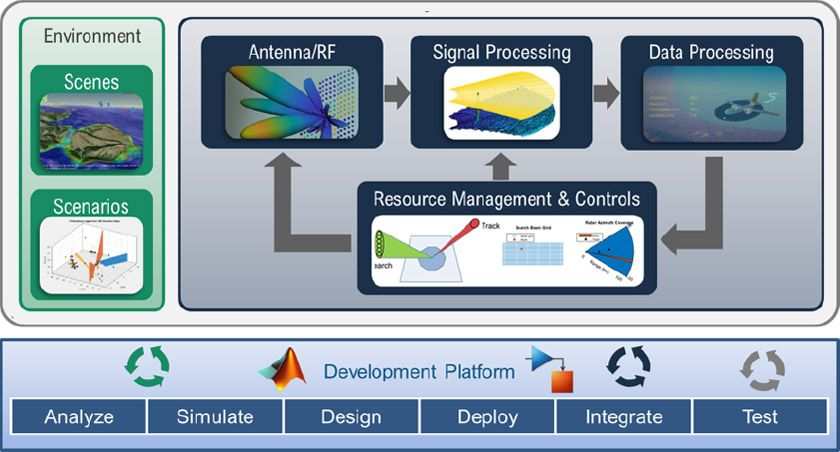 Model radar systems using MATLAB and Simulink and test with realistic scenarios