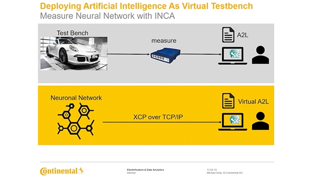 See how Continental utilizes data-driven models along with XCU controller code compiled as executable for virtual calibration, and how they attach it to common engineering products like INCA from ETAS.