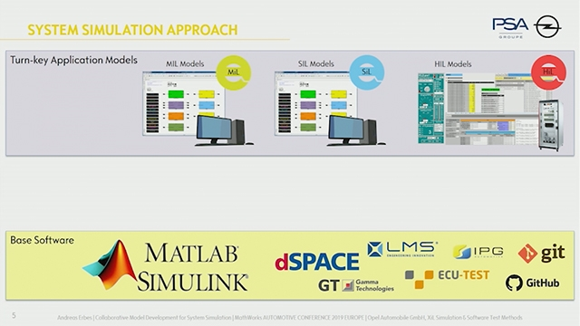 Hear how system simulation is becoming a key enabler in supporting vehicle development, and how Opel uses AXIOM, which is developed in MATLAB and Simulink, to collaborate across teams in a effective way.