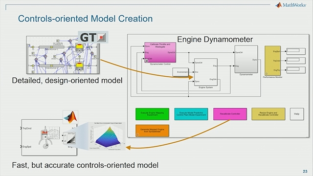 Learn how MathWorks automotive modeling tools and simulation integration platform can be used for powertrain selection studies.