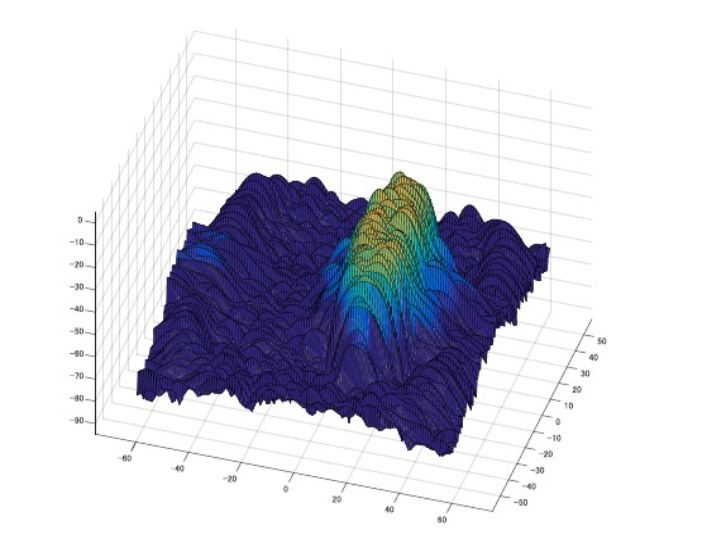 Figure 3. Sonogram of a 10m x 40m x 5m ellipsoid target located 50m below the surface and 5m above the seabed.