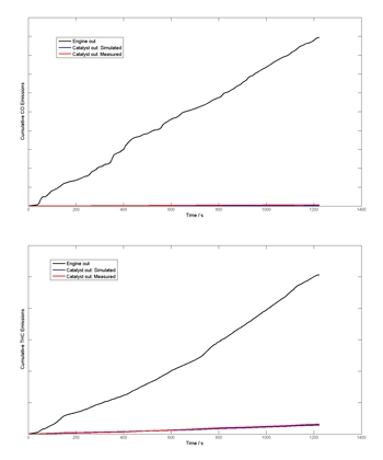 Figure 6. Plots comparing measured catalyst output for a DOC with model predictions for CO and THC.
