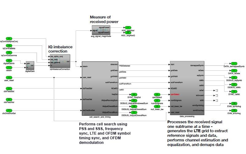 Figure 1. LTE digital baseband receive chain modeled in Simulink.