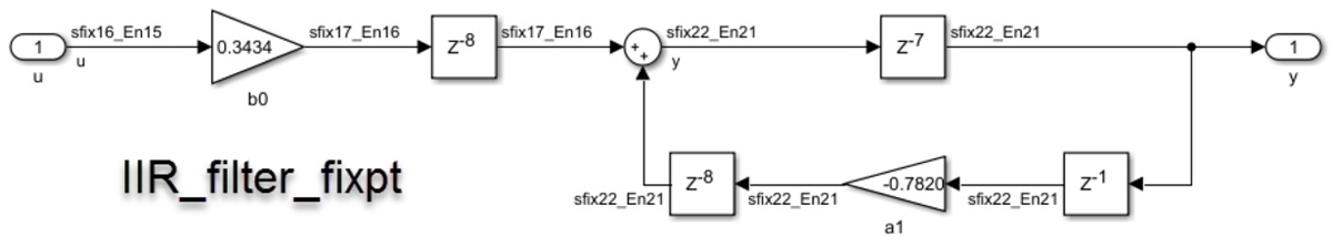 Figure 4c. IIR_filter_fixpt implementation, which uses fixed-point data types that are signed, 18-bit word length, with 16 of those bits for the fraction length.