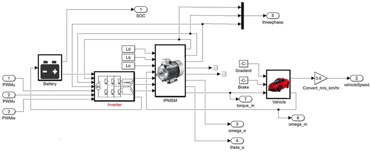 Figure 9. Electric vehicle model.