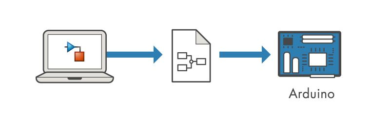 With Simulink support package for Arduino, you develop the algorithm in Simulink and deploy to the Arduino using automatic code generation. Processing is then done on the Arduino.