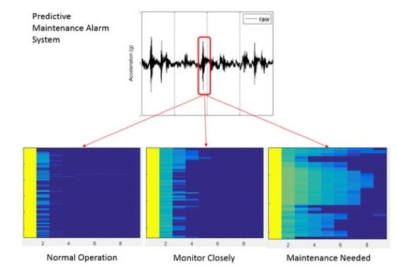 Système d'alarme de maintenance prédictive de Baker Hughes, basé sur MATLAB